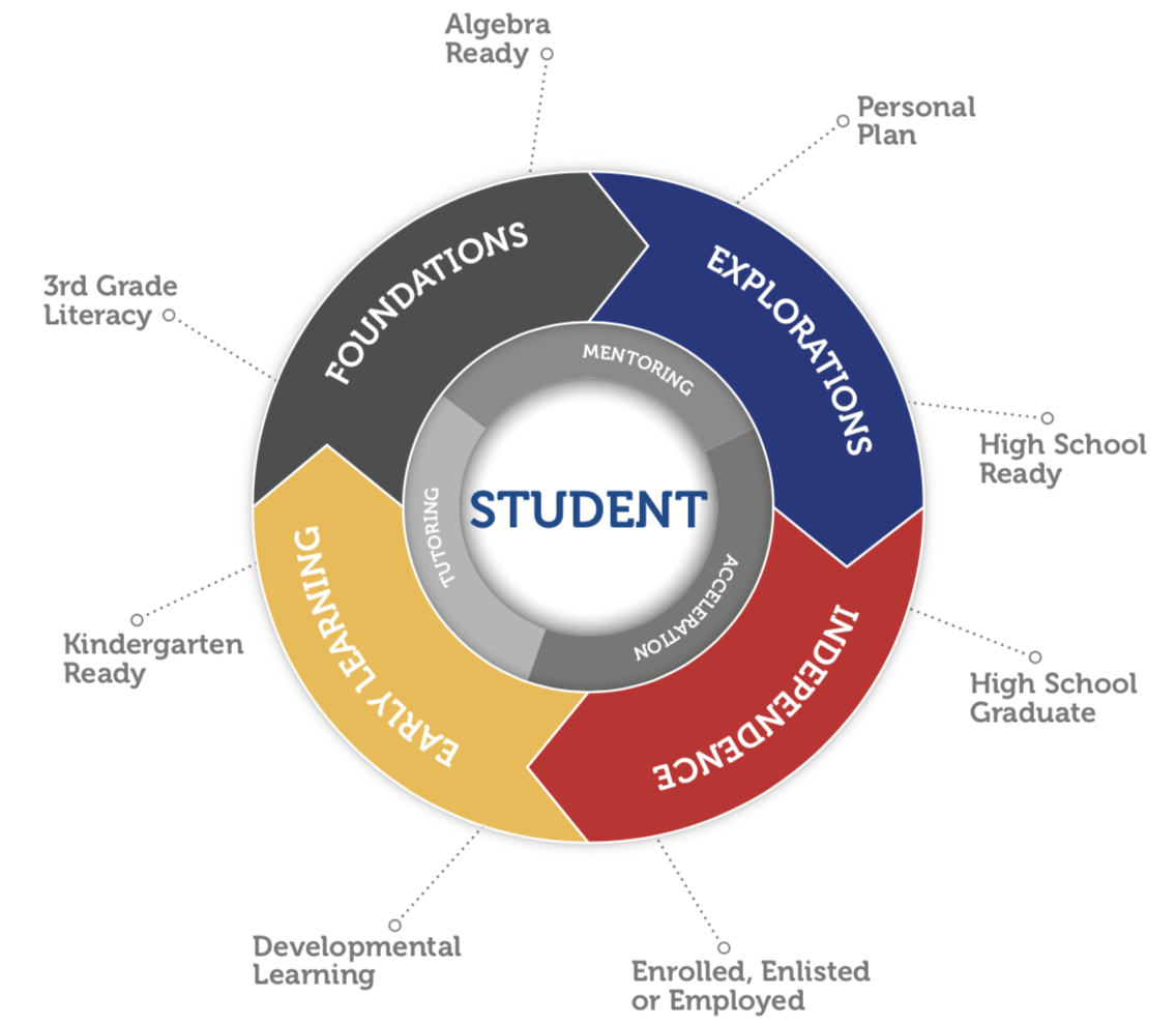 Wheel diagram showing the 4 development themes and 8 steps to success.