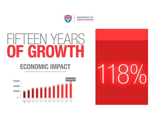 A chart that reads UWG's impact on the local economy has increased 118 percent over the past 15 years to $632M