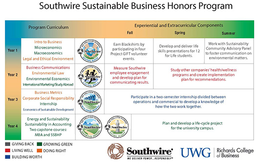 Southwires Sustainable Business Honors Program