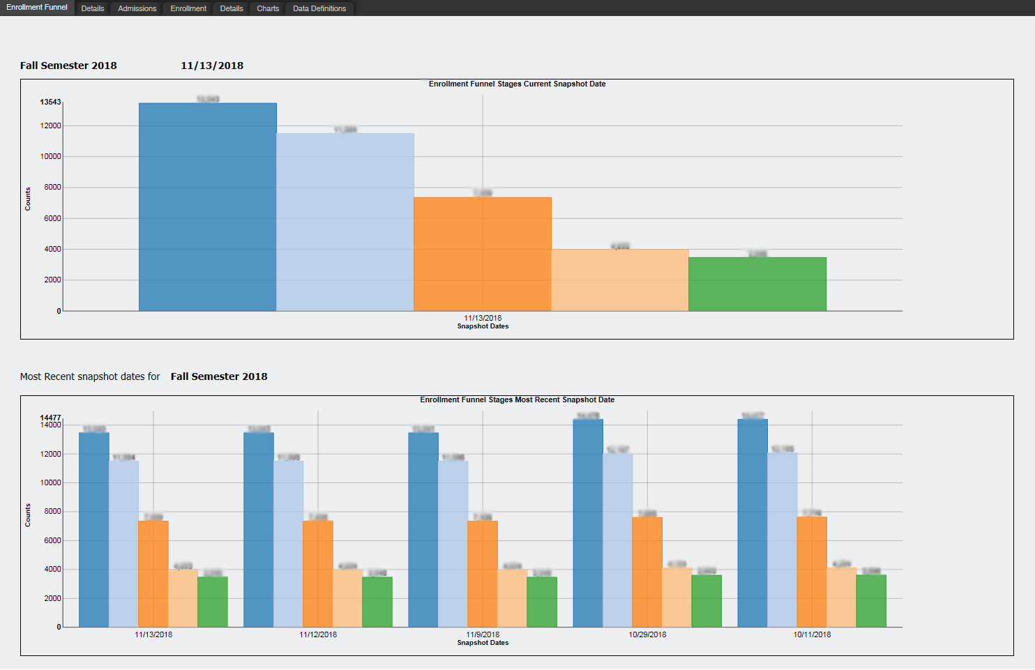 Screenshot of RPG Dashboard displaying graphs