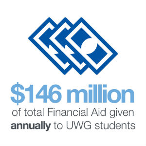 $146 million of total Financial Aid given annually to UWG students