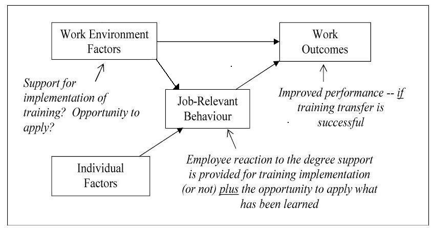 An overlooked element in human management resource instruction carson cardy and dobbins 1991 indicated the work environment impacts individual behaviours on the job as well as directly impacting work outcomes sciox Choice Image